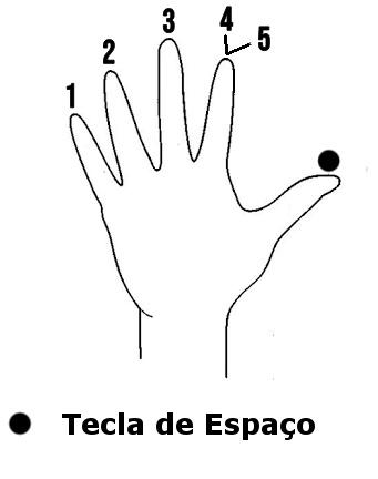 Curso de digitação rápida - Mão esquerda